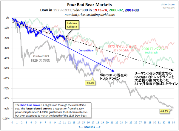 現在の株価の下落傾向