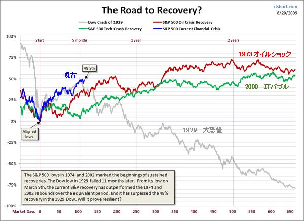 底値からの株価の動きの比較