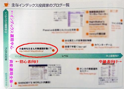 ブログの分類図