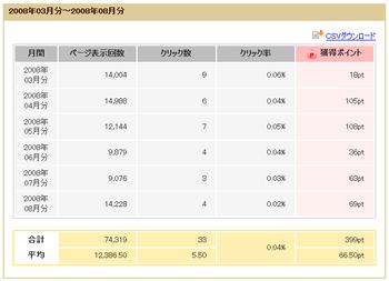 クリック単価、12.09pt(≒6円)