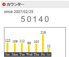 アクセス数が、久しぶりに200突破!!