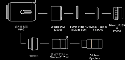 MP-2を使用したデジスコシステムチャート
