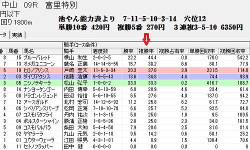 3月9日 スピードブレイン2騎手分析