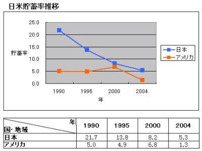 日本・アメリカ貯蓄率推移