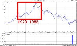 米国10年債推移チャート