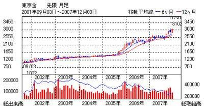 【参考】東京金チャート