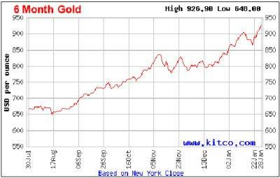 1オンス当たり金価格6ヶ月チャート(アメリカドル)