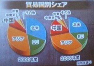 日本輸出先シェア 2000年度・2006年度比較
