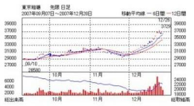 【参考】東京粗糖チャート