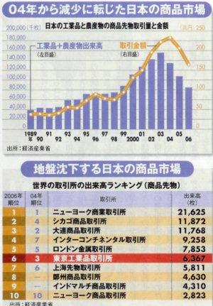 日本の商品市場の現状