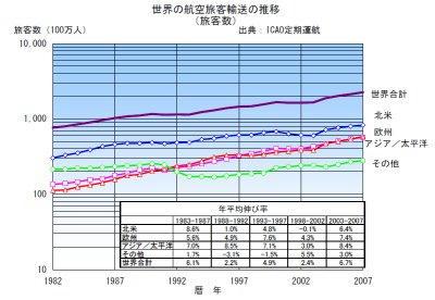 世界の航空旅客輸送の推移(旅客数)