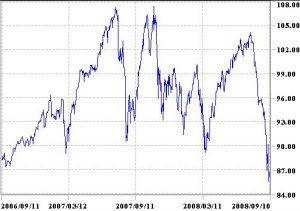 オーストラリアドル円2年チャート