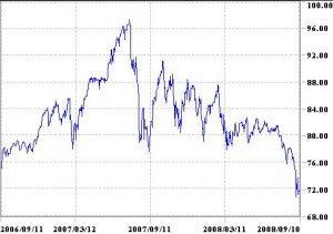 ニュージーランドドル円2年チャート
