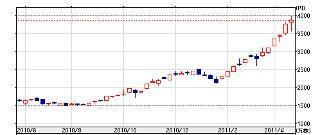 1673 ETFS 銀上場投資信託 1年チャート