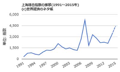 上海総合指数チャート