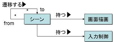 scene_manager_concept_metamodel.PNG