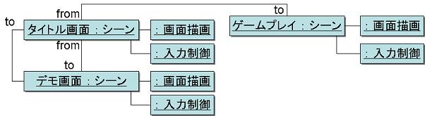 scene_manager_concept_model.PNG