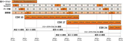blog20120202_esr-timeline.png
