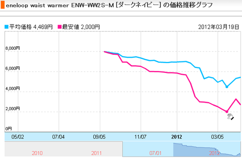 blog20120410warm_graph.png