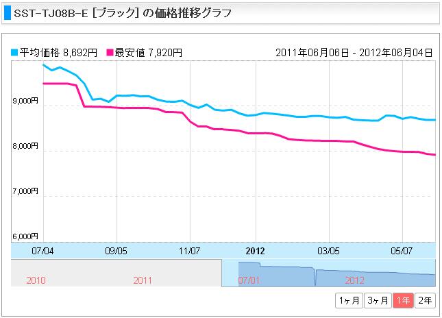 blog20120608pccase__ssttj08be_kakaku_g.png