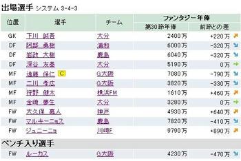ファンサカ2008 第31節