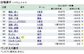 ファンサカ2009 第24節
