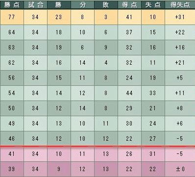 18cycle_4season_5day_table.jpg