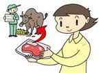 トレーサビリティ・個体識別番号・食品トレーサビリティ・個体識別台帳・追跡調査・後追い調査