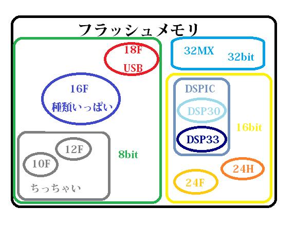 主なフラッシュメモリ搭載のPICの位置づけです。32MXだけ32bitなので孤立しています。