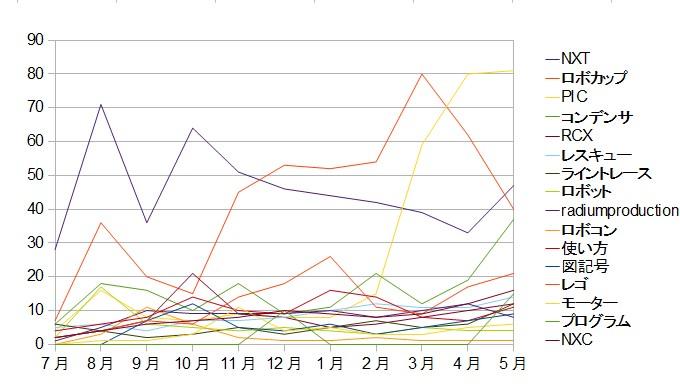 ワードランキングの推移グラフです。混沌・・・。