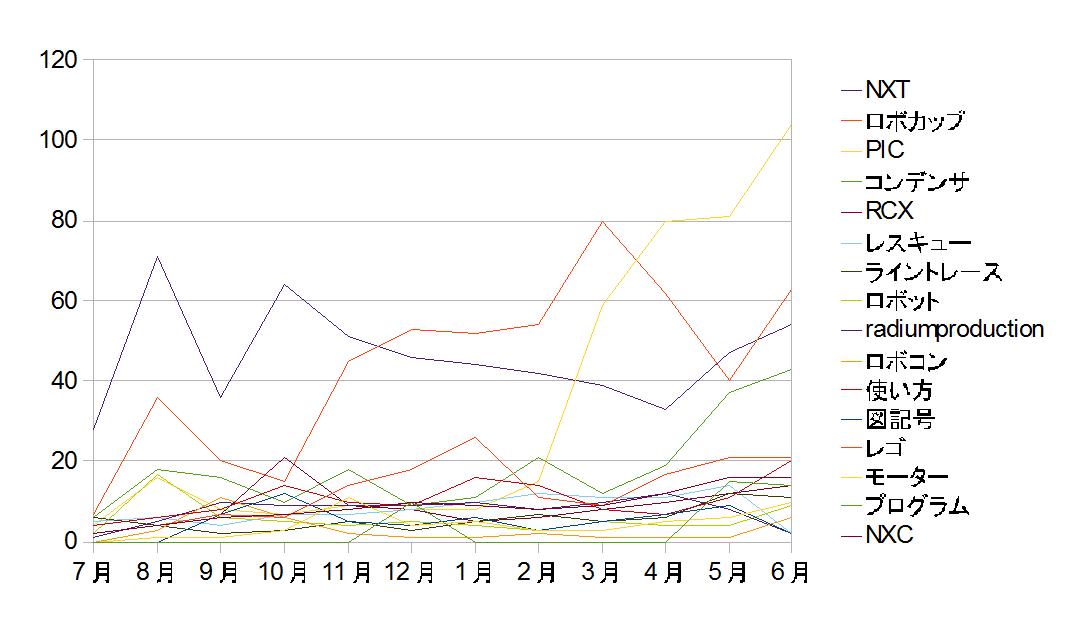2012年6月のアクセス解析グラフです。色々とキチガイです。
