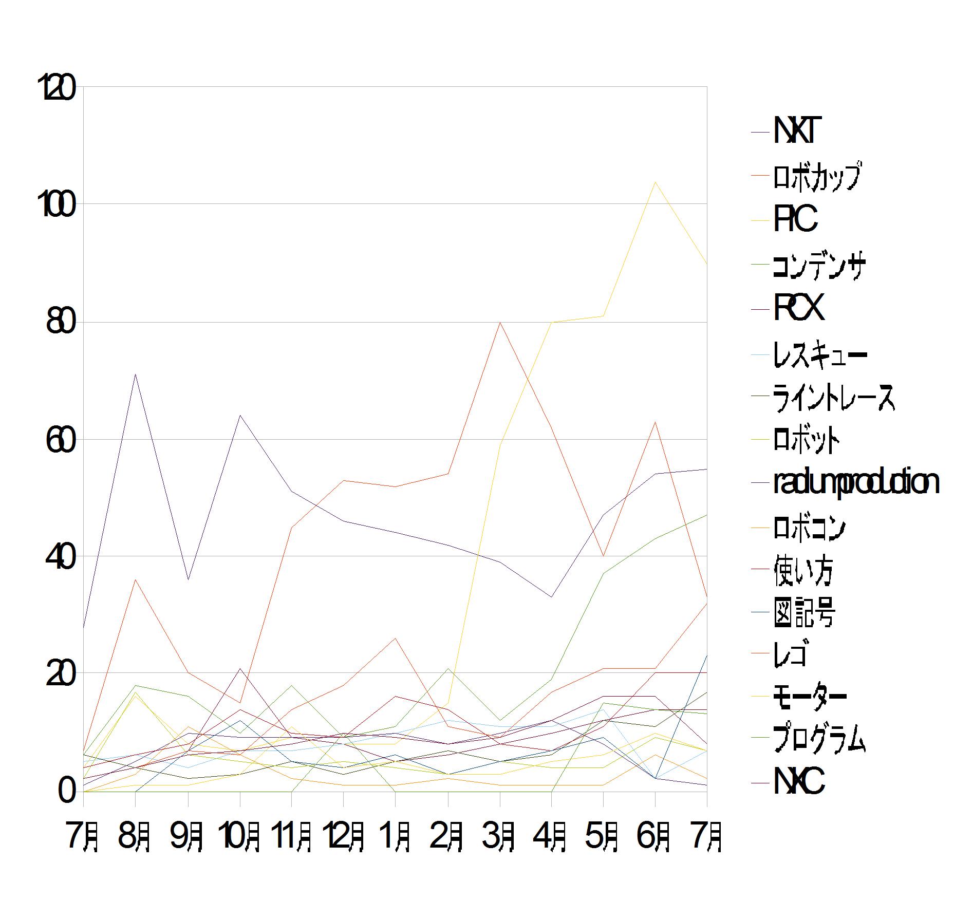 7月のグラフです。ちょっと減少気味・・・