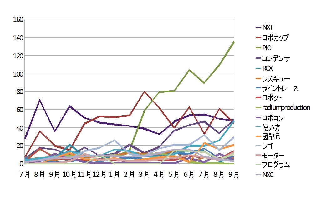 9月のワードグラフです。PICがひどい。