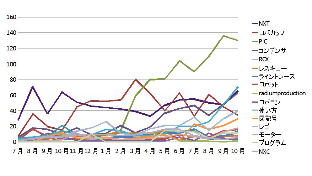 2012年10月期のアクセス結果です。