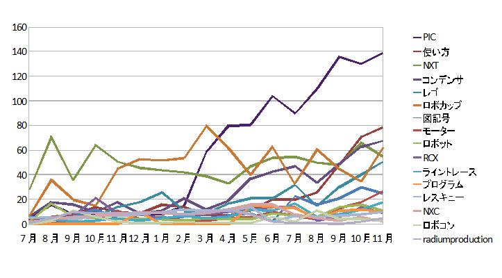 11月のアクセス結果です。1位が余り動かないのに対し、2位争いの集団が段々上に競り上がってるのがわかります。