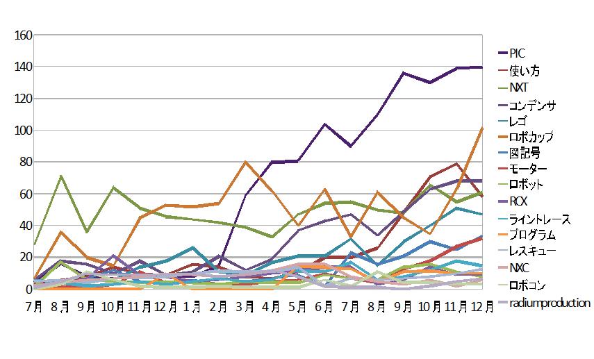 12月までのグラフです。こうして見るとPICだけ酷い・・・。