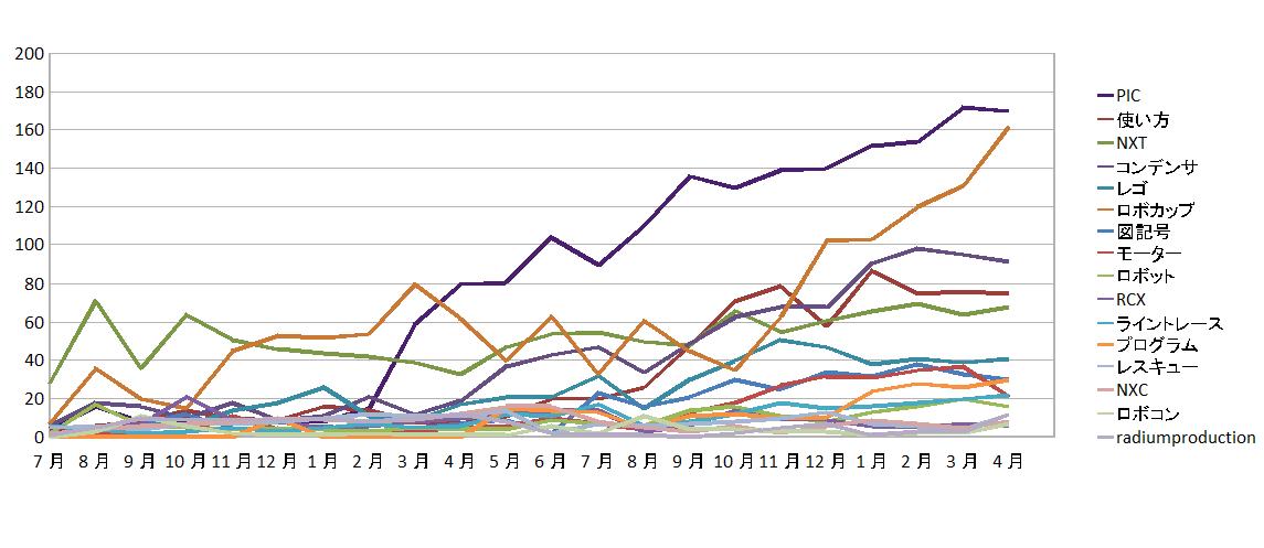 4月分です。ロボカップの成長が凄いですね