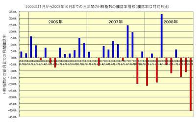 H株指数の過去3年間の騰落率