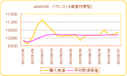 eMAXIS バランス(8資産均等型)