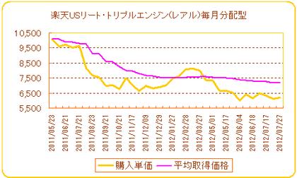 楽天USリート・トリプルエンジン(レアル)毎月分配型