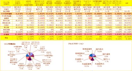 投資信託管理表