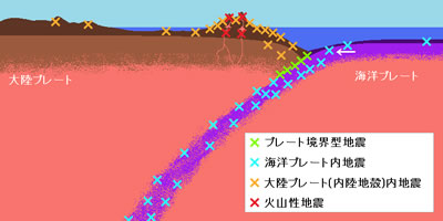 地震の種類