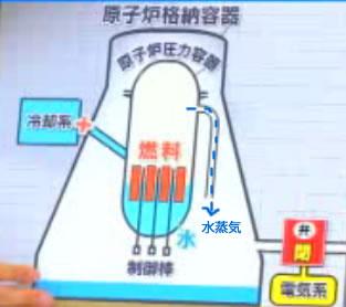 福島原発説明図