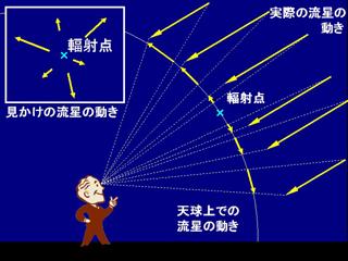 流星の実際の動きと見かけの動き