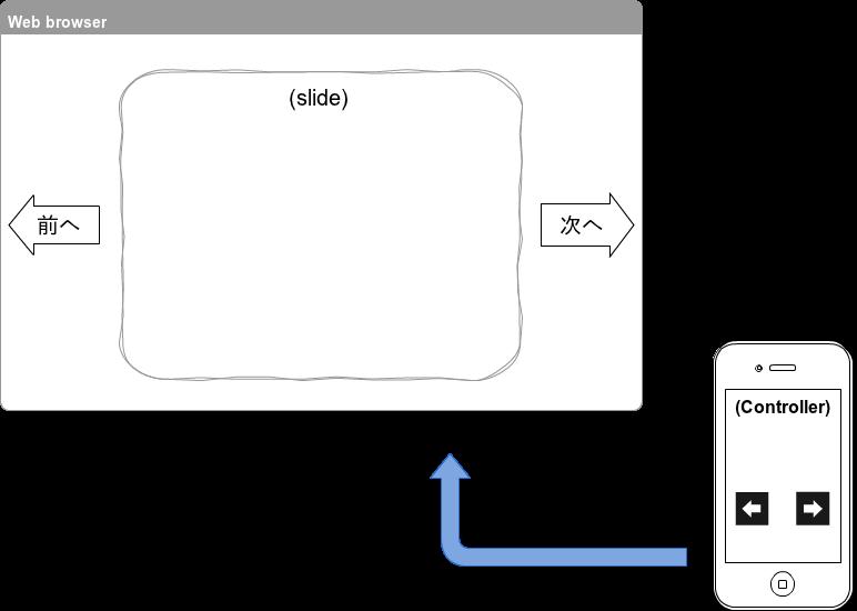 Node.js + Socket.IOでリアルタイムスライドコントローラーを作ってみた