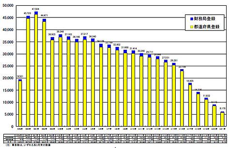貸金業者数の推移