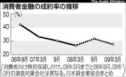 消費者金融の成約率の推移