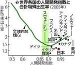 世界各国の人間開発指数と特殊合計出生率(2005年) 読売新聞