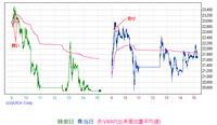 16-17日中足チャート4314
