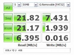 USBメモリ 4GB